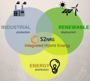 Industrial Renewable Energy