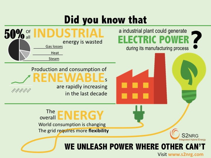 Industrial Energy efficiency infographic
